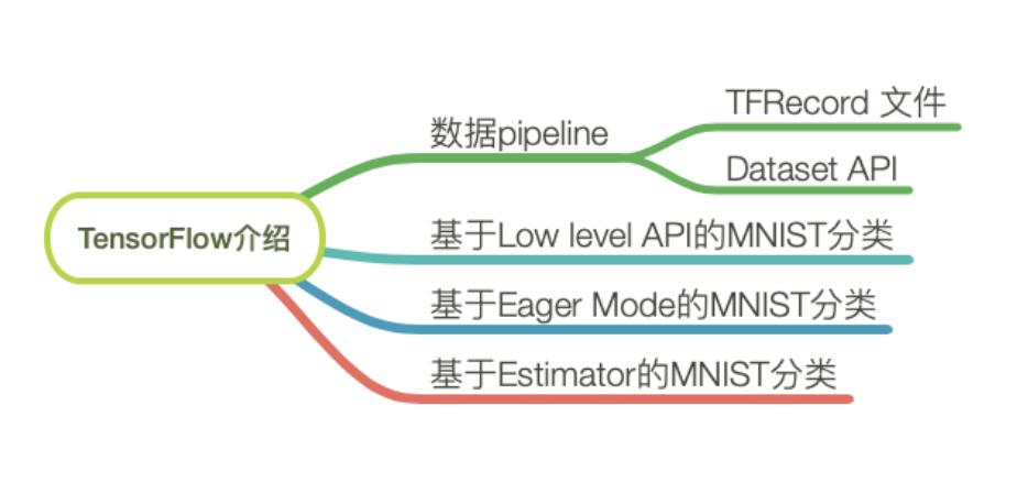 编写基于TensorFlow的应用之构建数据pipelin - 知乎