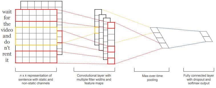 构建分布式Tensorflow模型系列:Estimator