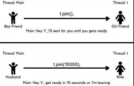 sleep( ) 和 wait( ) 的这 5 个区别,你知道几个?