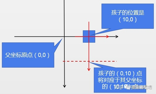 PyQt5系列教程(84):一个简单GraphicsView例子(GraphicsView