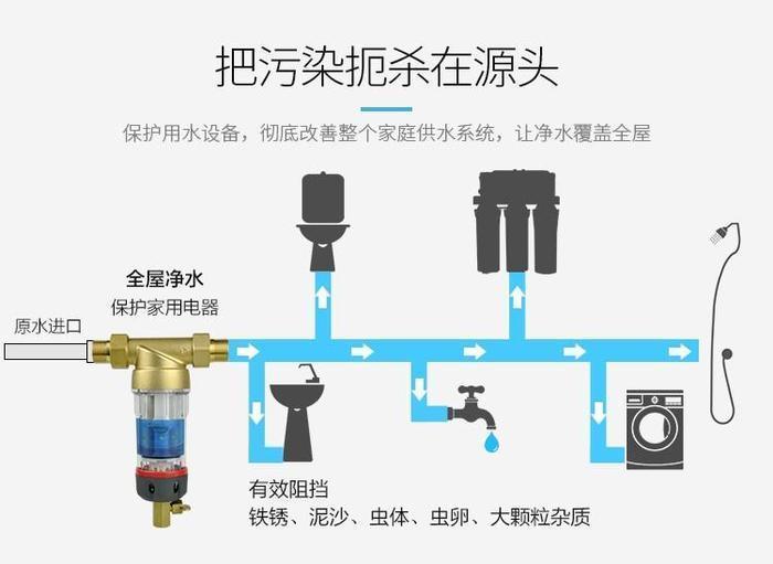 你真的了解净水器的种类吗?家用净水器种类大全