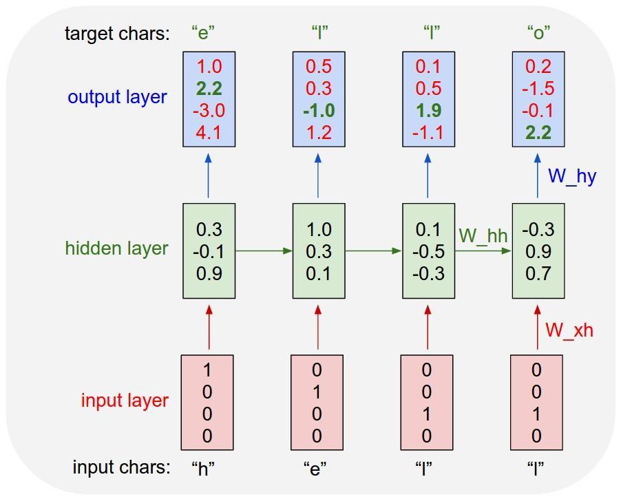 《安娜卡列尼娜》文本生成——利用TensorFlow构建LSTM模型