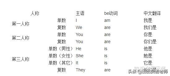 動詞 be