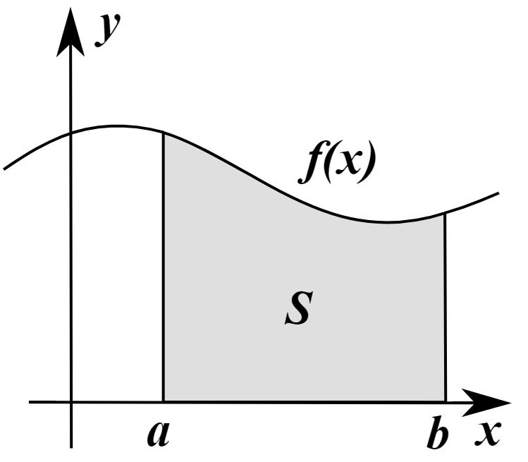 如何理解时间序列?— 从 Riemann 积分和 Lebesgue 积分谈起