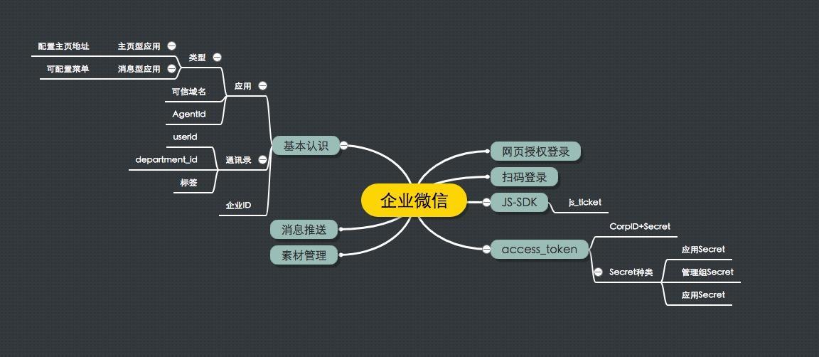 企业微信开发指南