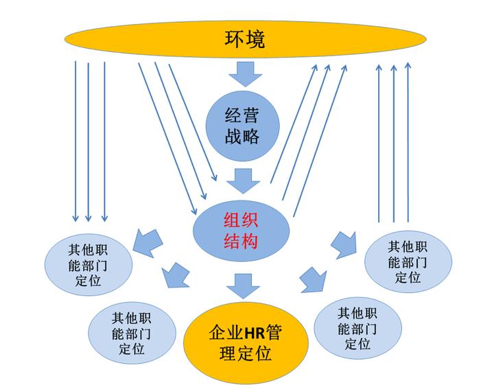 2. 企業的組織結構(宏觀)圖片