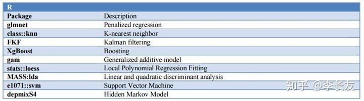 摩根大通关于机器学习与金融大数据工作指南 - 知乎