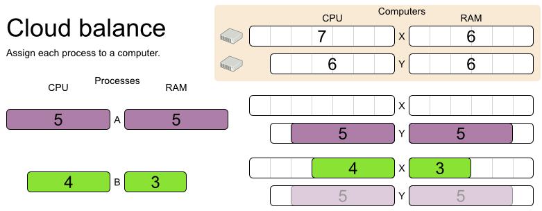 OptaPlanner - 把example运行起来