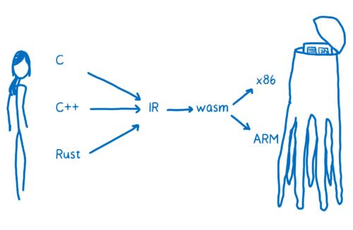 WebAssembly 系列(四)WebAssembly 工作原理