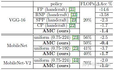 图23:AMC超过了基于规则的剪枝方法