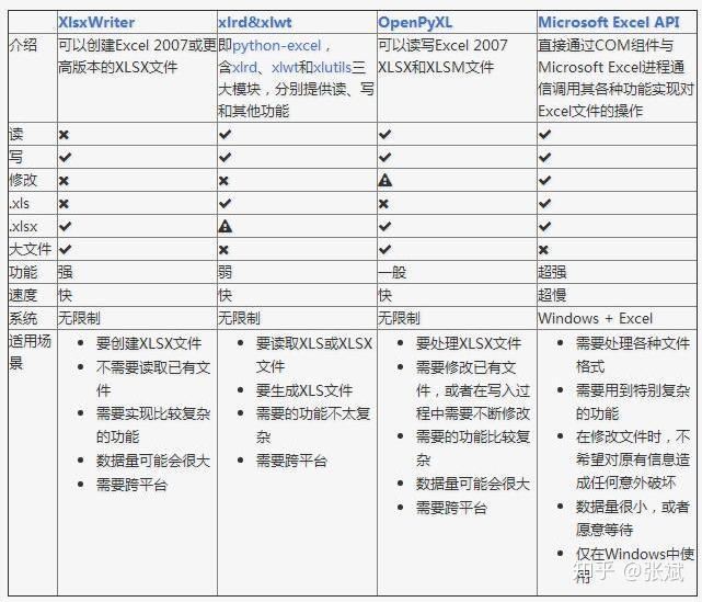 Python读写Excel文件的方式比较- 知乎