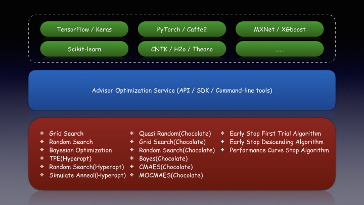 从Google Visor到Microsoft NNI再到Advisor调参服务接口发展史- 知乎