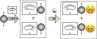 还是未竟稿:冯诺依曼的观察链条