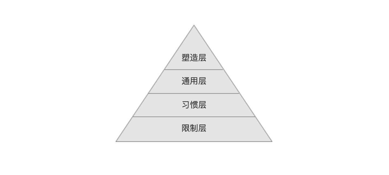 遵守设计规范的四个层次
