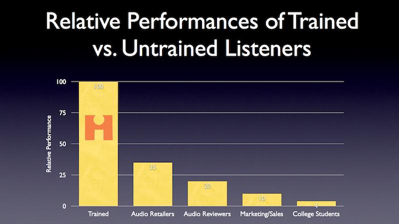 如何评价人耳对于HiFi器材听音能力的好坏?