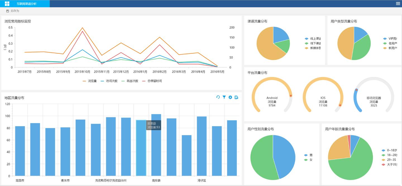 数据化管理的指标体系大全(二),商品、电商、战略决策