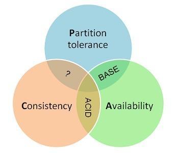 谈谈分布式系统的CAP理论