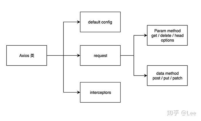 TypeScript 重构Axios 经验分享- 知乎