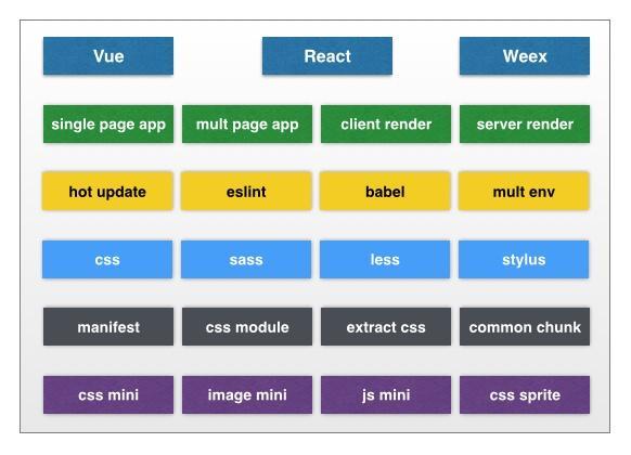 Webpack工程化解决方案easywebpack