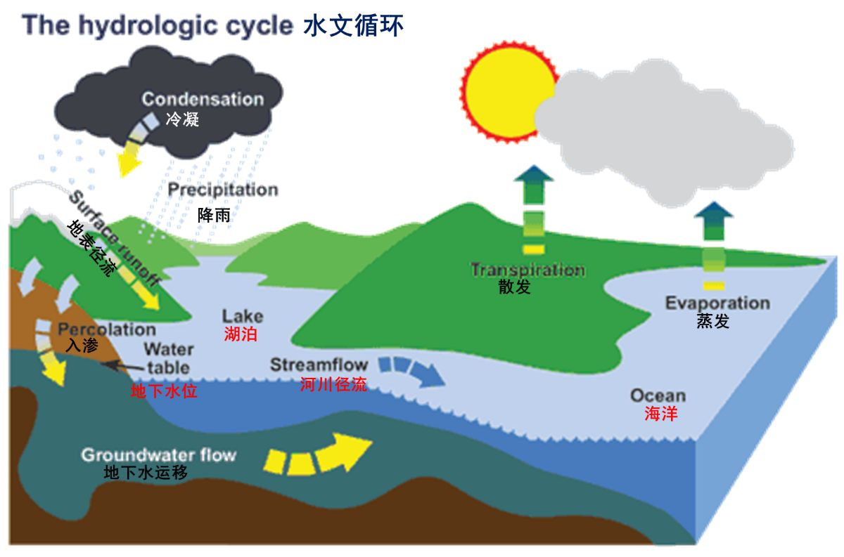 hydrologic cycle 2 natural processes of ground-water and surface-water interaction the hydrologic cycle and interactions of ground water and surface water the hydrologic cycle.