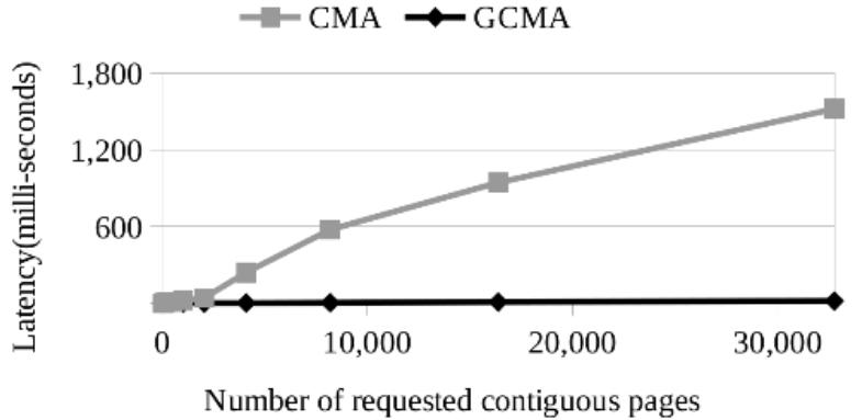 Linux中的Memory Compaction [二] - CMA
