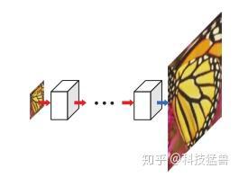 图3:Post-upsampling Super-resolution