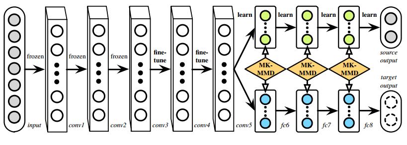 《小王爱迁移》系列之四:深度迁移(DaNN、DDC、DAN)