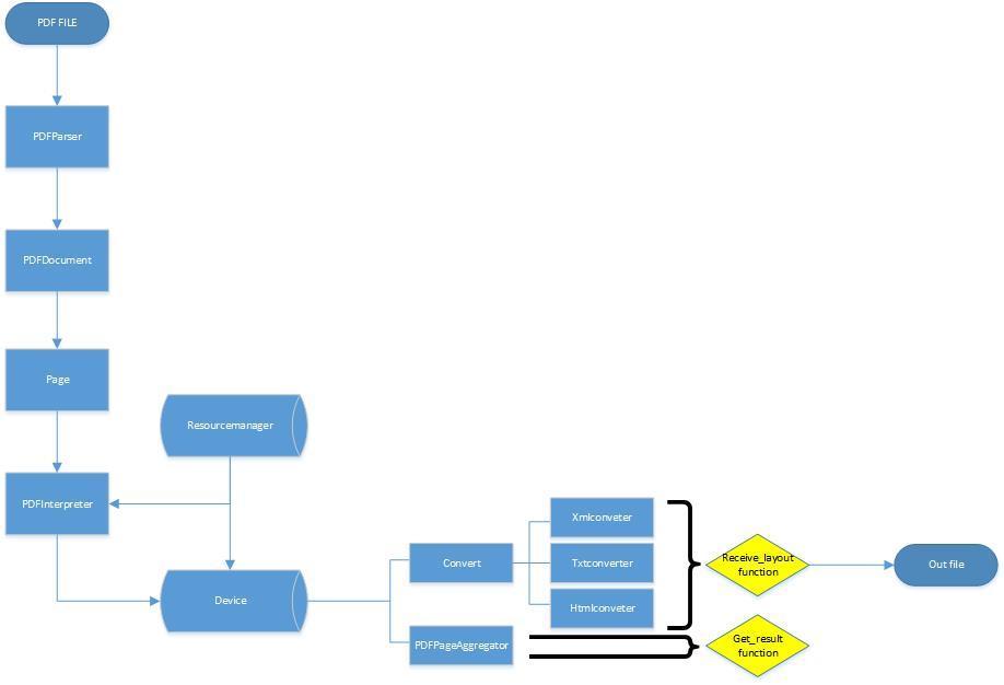利用python处理PDF文本- 知乎