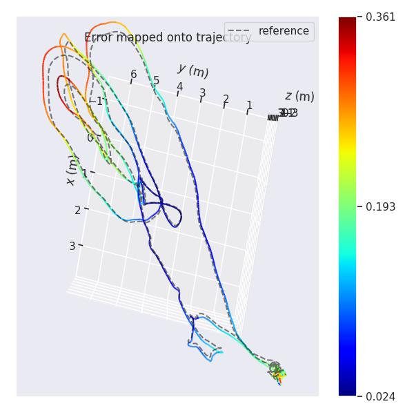 一种评估SLAM系统参数的实用工具