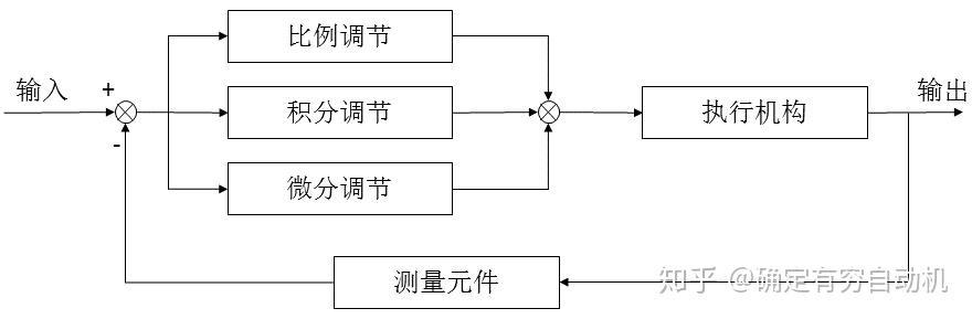 PID控制算法原理(抛弃公式,从本质上真正理解PID控制)