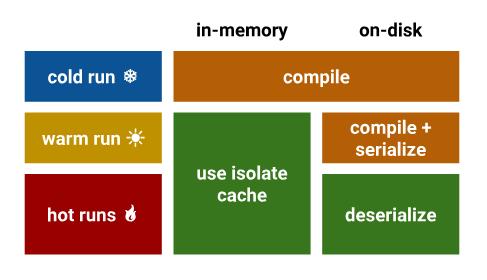 V8 团队给 JavaScript 开发者关于代码缓存的建议