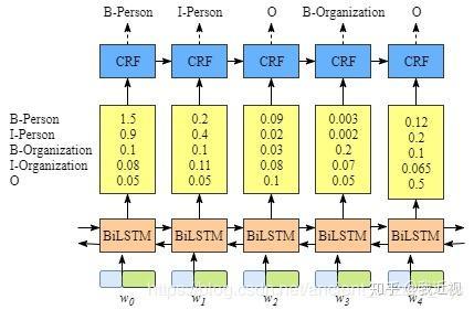 Pytorch BiLSTM + CRF做NER - 知乎
