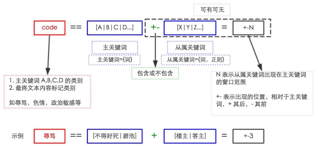 基于 AC 自动机和贝叶斯方法的垃圾内容识别