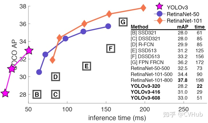 图3-5.不同模型的准确率与检测速度