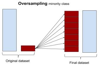 非均衡数据处理--如何学习? - 知乎