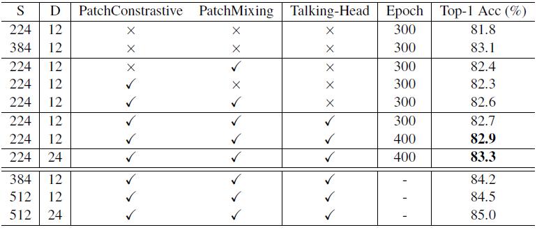 图17:各个模块的性能