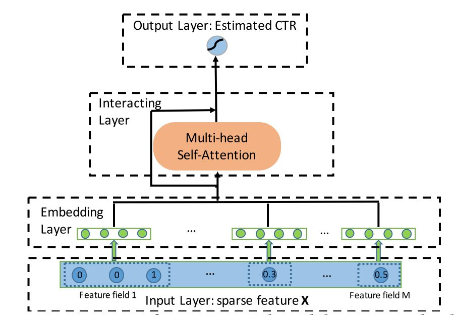 AutoInt:使用Multi-head Self-Attention进行自动特征学习的CTR模型