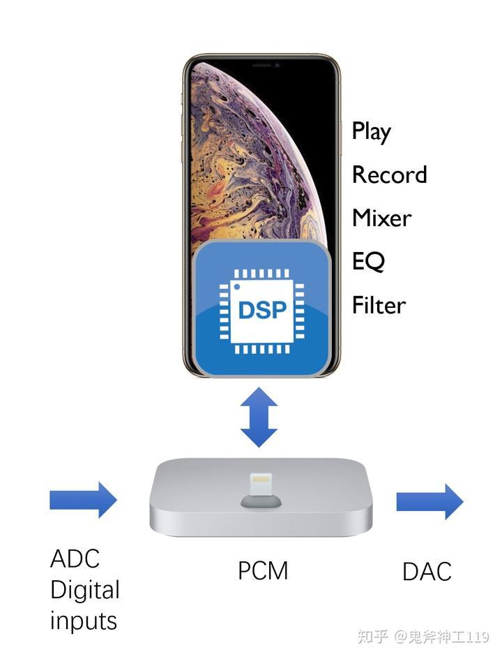 浅谈XMOS与苹果Core Audio/Audio Unit - 知乎