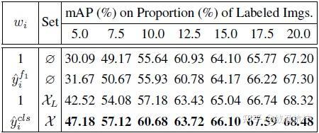 """表3:IUR的消融实验。w\_i 是公式(7)中的 w\_i。""""Set""""表示 IUR 所作用的样本集合。花体 X 和 花体 X\_L 分别表示整个样本集和已标注集。"""