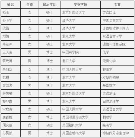 2015去北京当武警名单_怎样看待清华大学、北京大学、中国科学院大学等的毕业生选择 ...