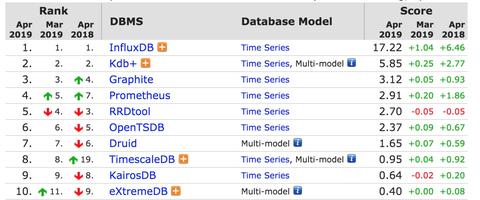 TimescaleDB - 知乎