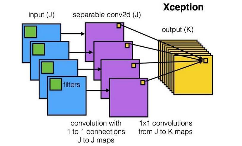 变形卷积核、可分离卷积?卷积神经网络中十大拍案叫绝的操作。