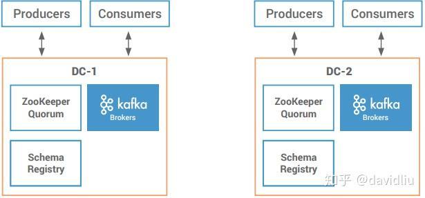 Zookeeper Quorum Kafka