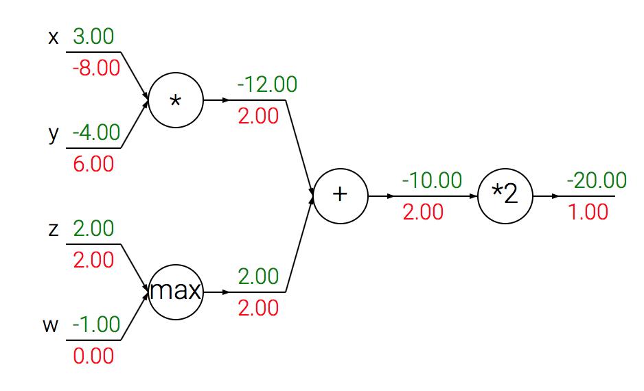 神经网络中利用矩阵进行反向传播运算的实质