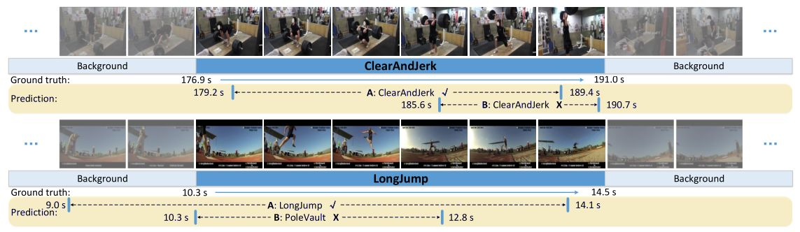 Video Analysis 相关领域解读之Temporal Action Detection(时序行为检测)