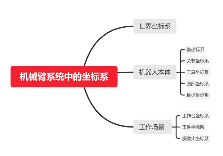 认识机械臂的坐标系系统-安逸的机器人学插图(17)