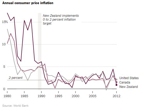为什么美联储要设置2%的通胀目标?零通胀不好吗?