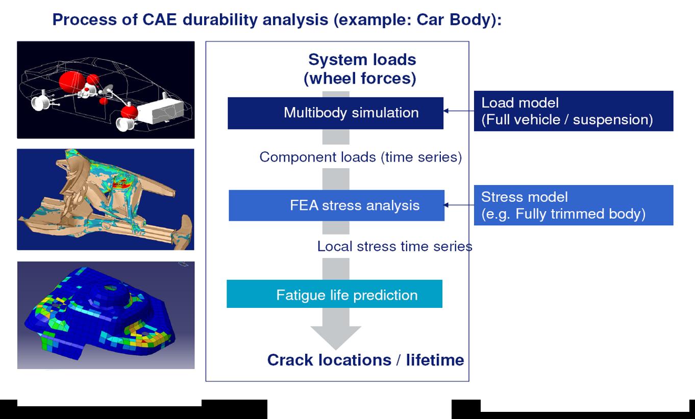 汽车结构件疲劳耐久分析