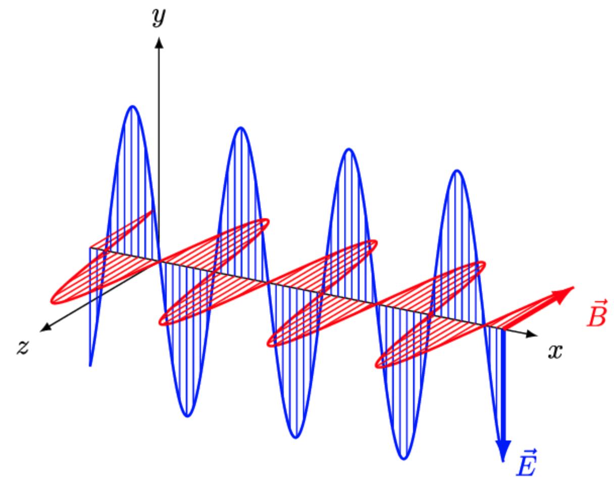通俗理解麦克斯韦方程组