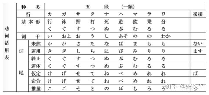 浅谈日语中的两大语法体系学校语法与教育语法 知乎